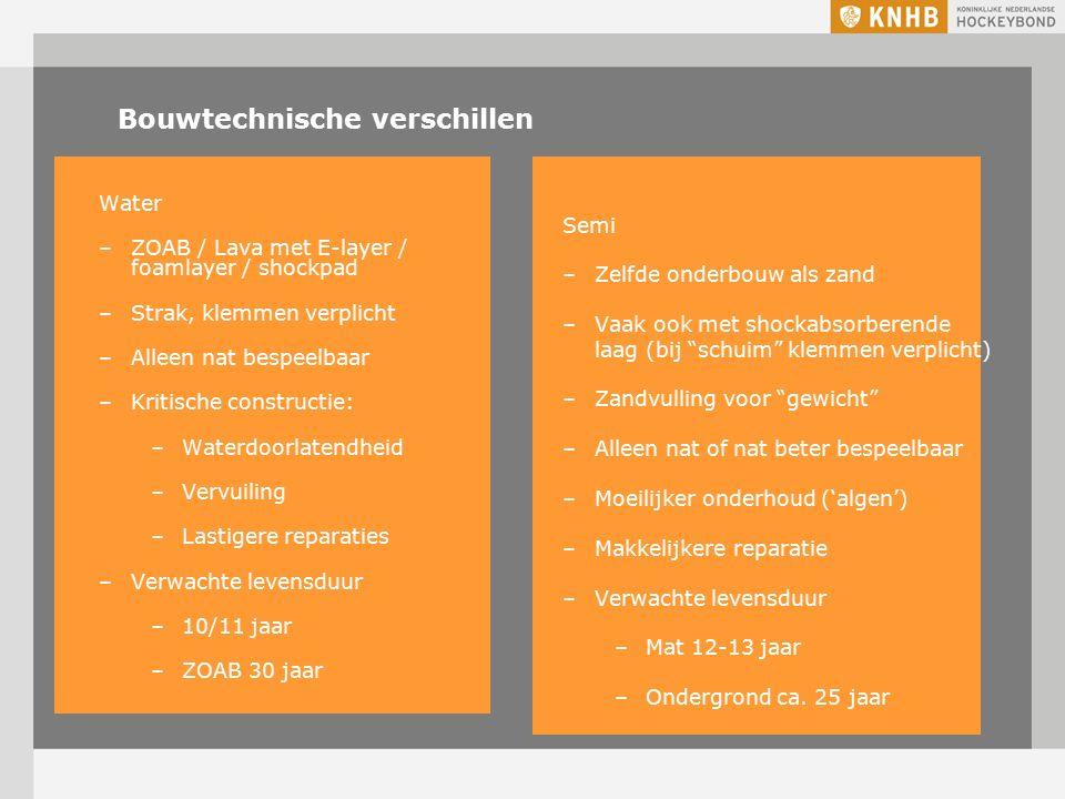 Bouwtechnische verschillen Water –ZOAB / Lava met E-layer / foamlayer / shockpad –Strak, klemmen verplicht –Alleen nat bespeelbaar –Kritische constructie: –Waterdoorlatendheid –Vervuiling –Lastigere reparaties –Verwachte levensduur –10/11 jaar –ZOAB 30 jaar Semi –Zelfde onderbouw als zand –Vaak ook met shockabsorberende laag (bij schuim klemmen verplicht) –Zandvulling voor gewicht –Alleen nat of nat beter bespeelbaar –Moeilijker onderhoud ('algen') –Makkelijkere reparatie –Verwachte levensduur –Mat 12-13 jaar –Ondergrond ca.