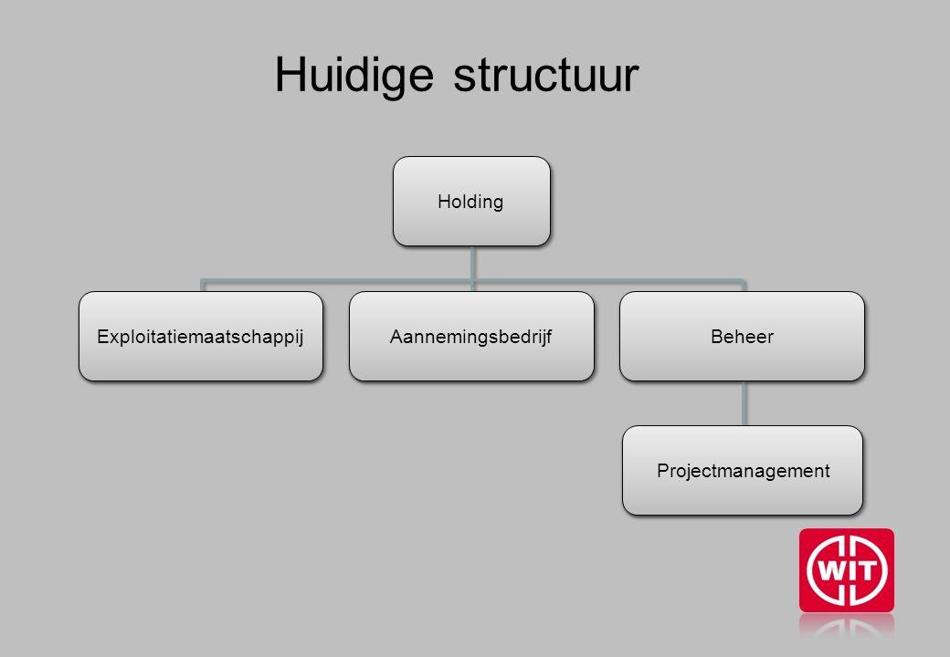 Huidige structuur