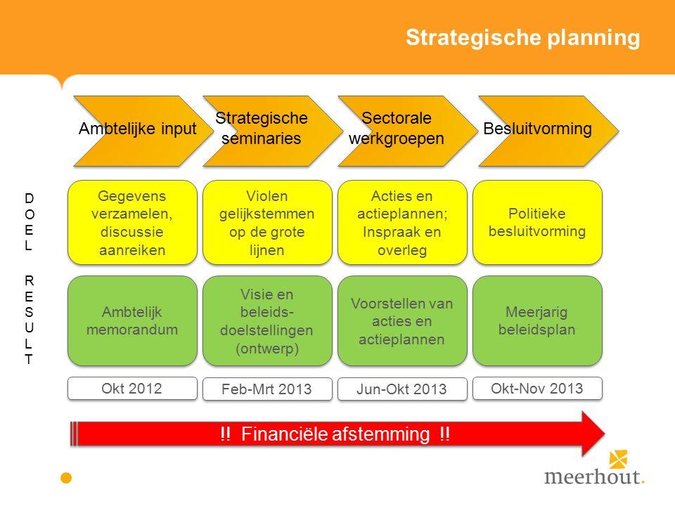 Strategische planning ② Strategische Planning  Wat en hoe.