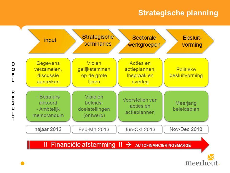 Actieplannen en acties vrije tijd – overig beleid Actieplan 5: De gemeente Meerhout maakt werk van een modern vrijwilligersbeleid (opgesplitst in 3 deelacties).