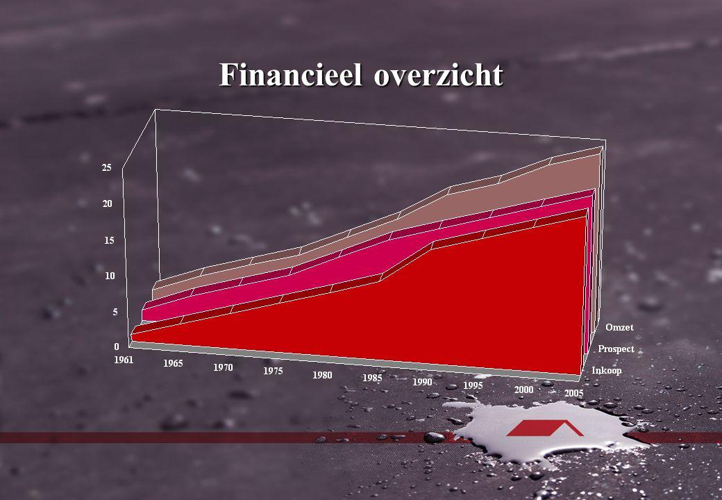 Financieel overzicht 2003-2006