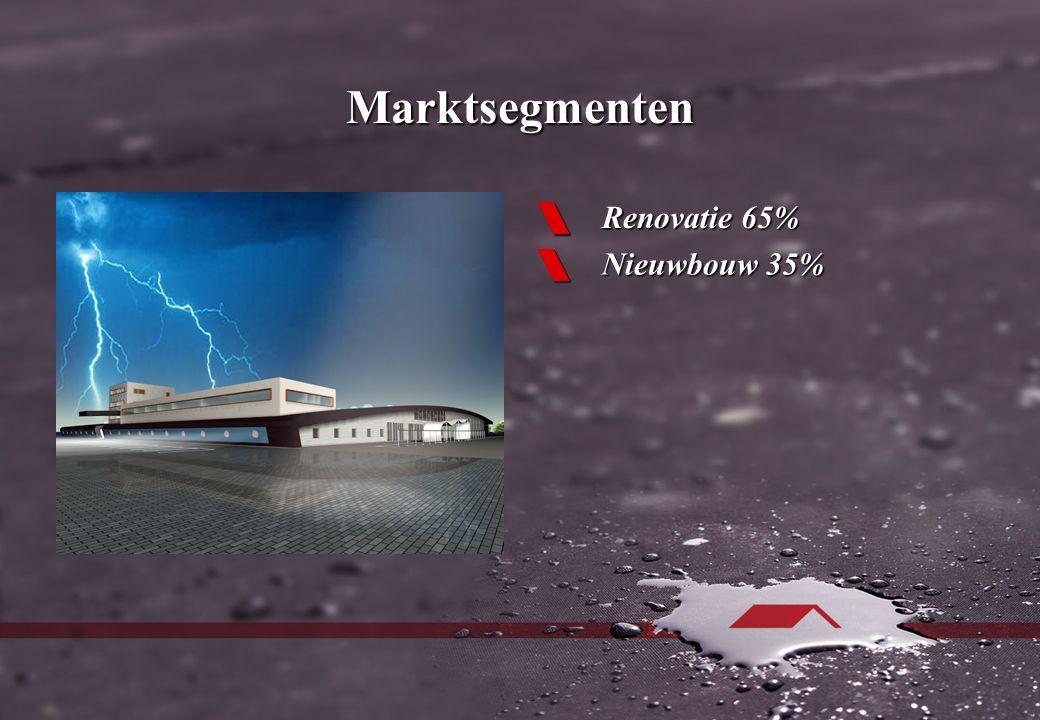 Marktsegmenten  Renovatie 65%  Nieuwbouw 35%