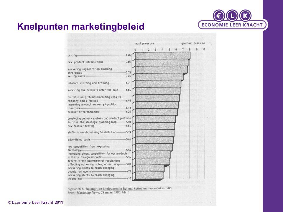 Handelsmarge/opslag PrijscomponentProducentGroothandelDetaillist kostprijs / inkoop winstopslag € 40,- (100%) € 10,- ( 25%) € 50,- (100%) € 10,- ( 20%) € 60,- ( 60%) € 40,- ( 40%) verkoopprijs€ 50,- (125%)€ 60,- (120%)€ 100,-(100%) Winstopslag: Producent = 25% van de kostprijs Groothandel = 20 % van de inkoopprijs Detaillist = 40 % van de verkoopprijs