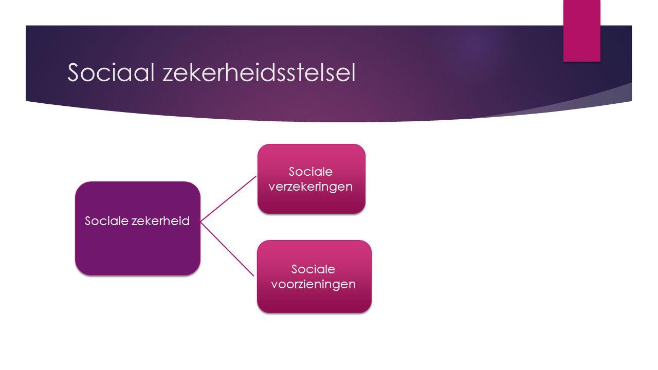 Sociale verzekeringen Werknemersverzekeringen Volksverzekeringen Werknemersverzekeringen  Alleen voor mensen die gewerkt hebben.