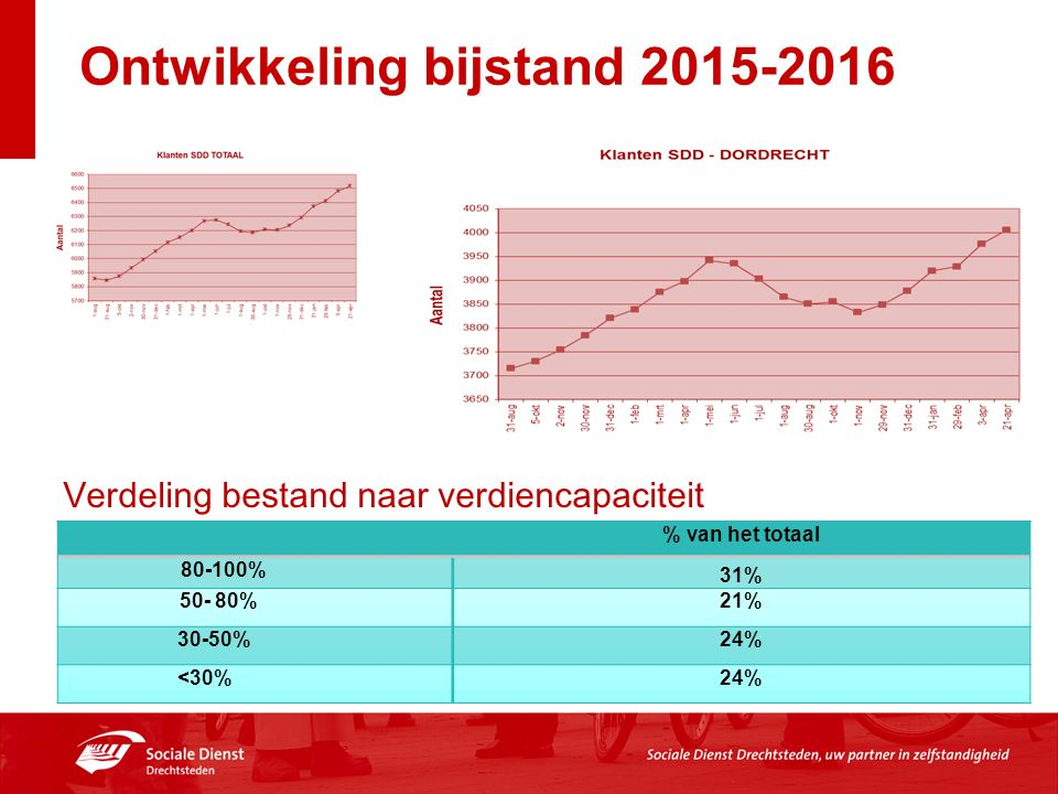 Ontwikkeling bijstand 2015-2016 % van het totaal 80-100% 31% 50- 80% 21% 30-50% 24% <30% 24% Verdeling bestand naar verdiencapaciteit