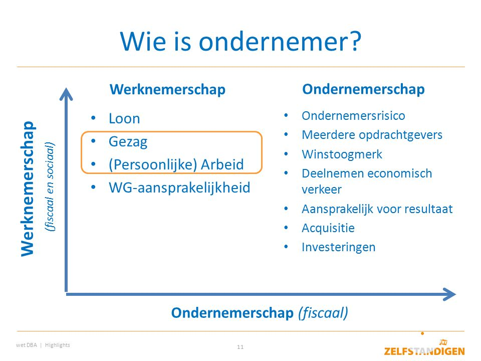11 Wie is ondernemer.