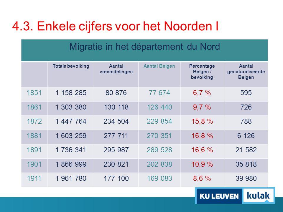 4.3. Enkele cijfers voor het Noorden I Migratie in het département du Nord Totale bevolkingAantal vreemdelingen Aantal BelgenPercentage Belgen / bevol