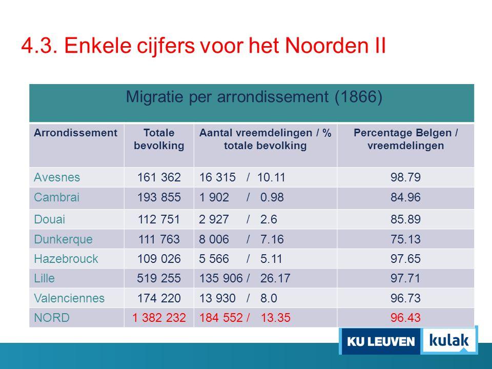 Migratie per arrondissement (1866) ArrondissementTotale bevolking Aantal vreemdelingen / % totale bevolking Percentage Belgen / vreemdelingen Avesnes1