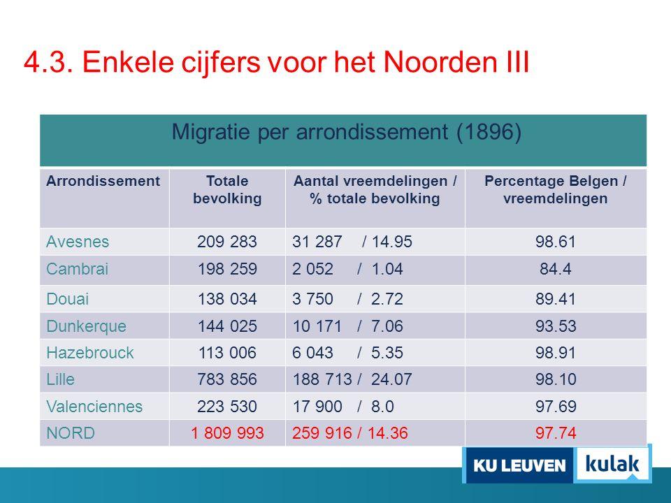 Migratie per arrondissement (1896) ArrondissementTotale bevolking Aantal vreemdelingen / % totale bevolking Percentage Belgen / vreemdelingen Avesnes2