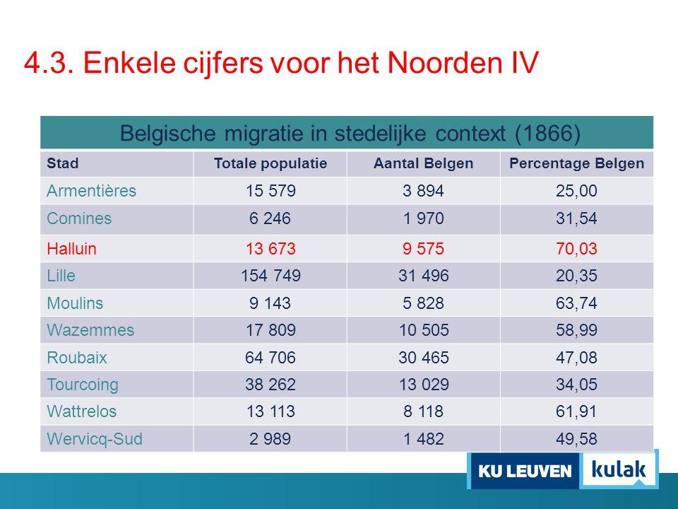 Belgische migratie in stedelijke context (1866) StadTotale populatieAantal BelgenPercentage Belgen Armentières15 5793 89425,00 Comines6 2461 97031,54