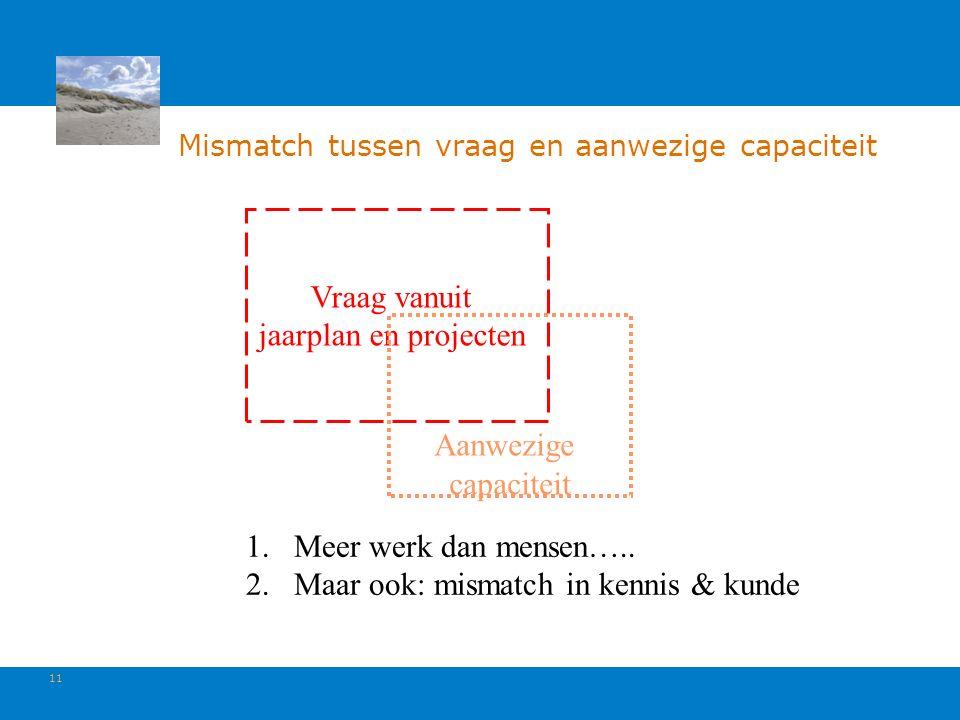 11 Mismatch tussen vraag en aanwezige capaciteit Vraag vanuit jaarplan en projecten Aanwezige capaciteit 1.Meer werk dan mensen…..