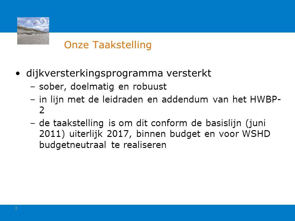 3 Onze Taakstelling dijkversterkingsprogramma versterkt –sober, doelmatig en robuust –in lijn met de leidraden en addendum van het HWBP- 2 –de taakstelling is om dit conform de basislijn (juni 2011) uiterlijk 2017, binnen budget en voor WSHD budgetneutraal te realiseren
