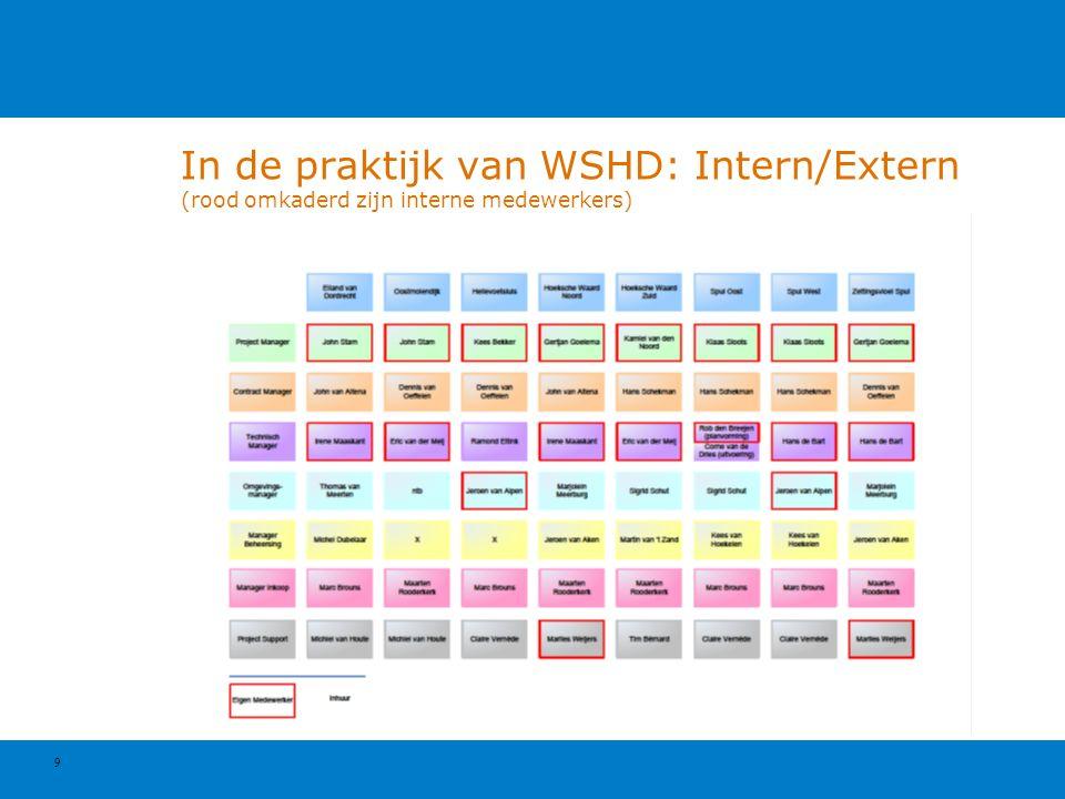 9 In de praktijk van WSHD: Intern/Extern (rood omkaderd zijn interne medewerkers)
