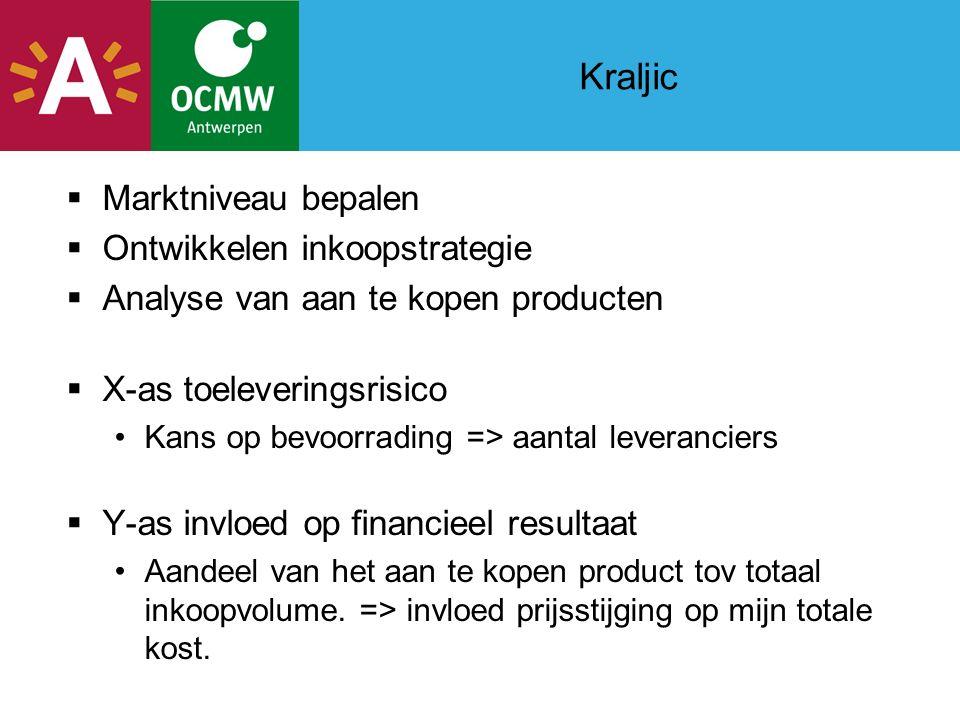 Kraljic  Marktniveau bepalen  Ontwikkelen inkoopstrategie  Analyse van aan te kopen producten  X-as toeleveringsrisico Kans op bevoorrading => aantal leveranciers  Y-as invloed op financieel resultaat Aandeel van het aan te kopen product tov totaal inkoopvolume.