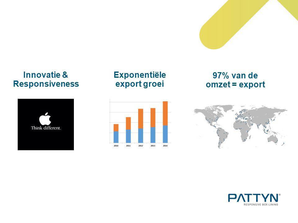 97% van de omzet = export Innovatie & Responsiveness Exponentiële export groei