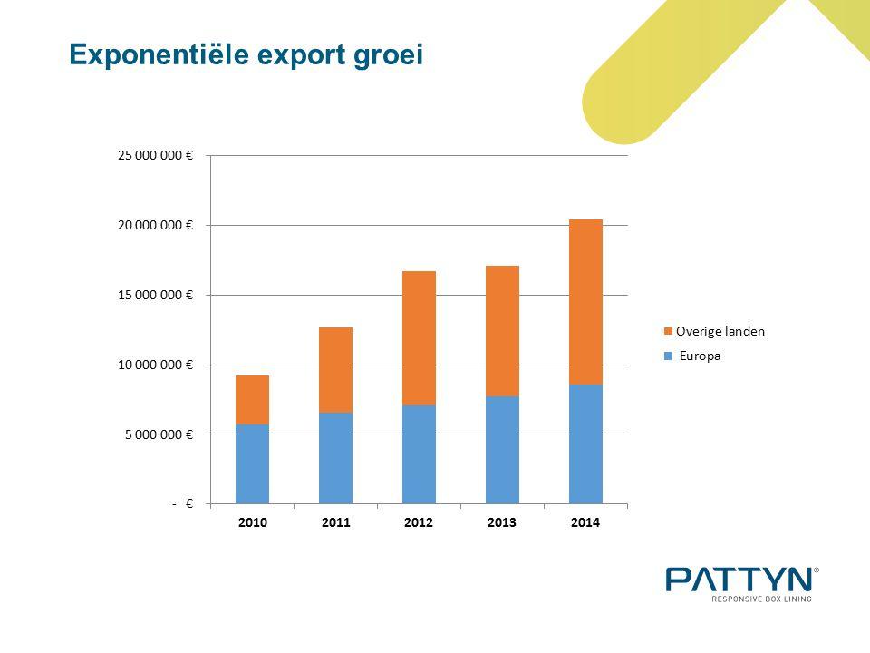 Exponentiële export groei