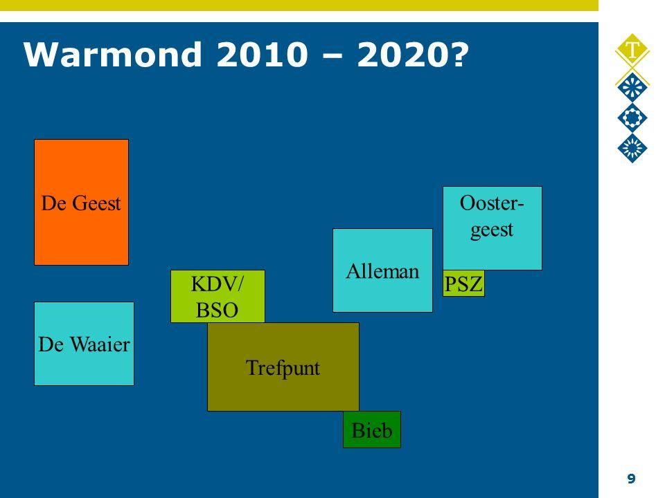 9 Warmond 2010 – 2020 Trefpunt Alleman Ooster- geest KDV/ BSO De Geest Bieb De Waaier PSZ
