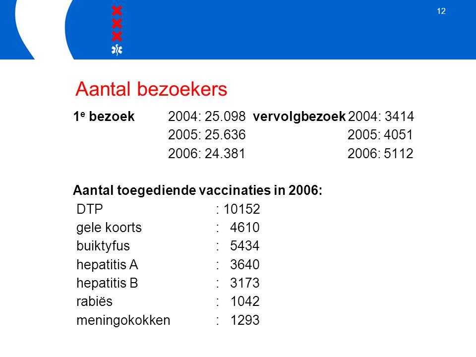 12 1 e bezoek2004: 25.098 vervolgbezoek 2004: 3414 2005: 25.636 2005: 4051 2006: 24.381 2006: 5112 Aantal toegediende vaccinaties in 2006: DTP: 10152 gele koorts: 4610 buiktyfus: 5434 hepatitis A: 3640 hepatitis B: 3173 rabiës: 1042 meningokokken: 1293 Aantal bezoekers