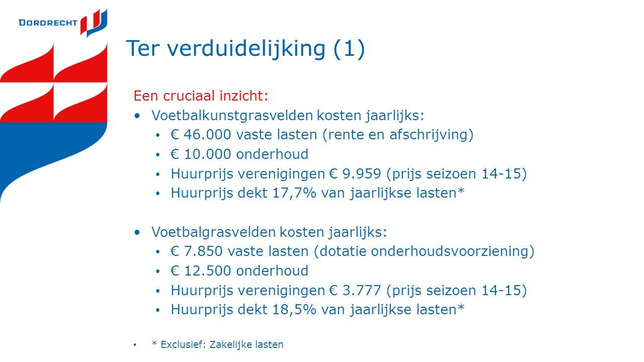 Een cruciaal inzicht: Voetbalkunstgrasvelden kosten jaarlijks: € 46.000 vaste lasten (rente en afschrijving) € 10.000 onderhoud Huurprijs verenigingen € 9.959 (prijs seizoen 14-15) Huurprijs dekt 17,7% van jaarlijkse lasten* Voetbalgrasvelden kosten jaarlijks: € 7.850 vaste lasten (dotatie onderhoudsvoorziening) € 12.500 onderhoud Huurprijs verenigingen € 3.777 (prijs seizoen 14-15) Huurprijs dekt 18,5% van jaarlijkse lasten* * Exclusief: Zakelijke lasten Ter verduidelijking (1)