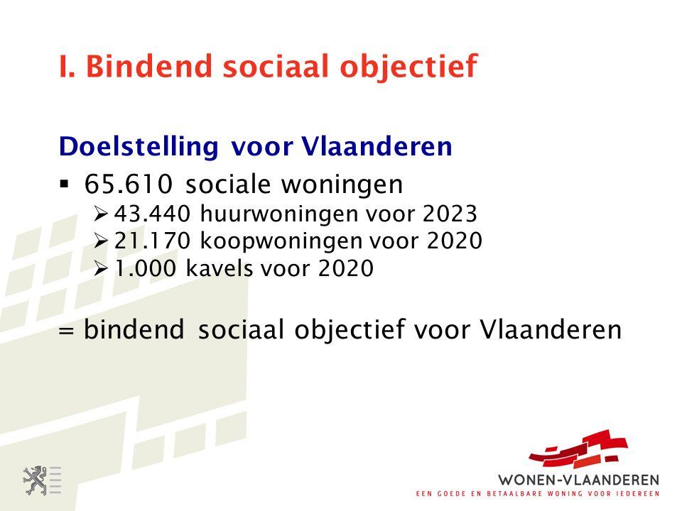 I. Bindend sociaal objectief Doelstelling voor Vlaanderen  65.610 sociale woningen  43.440 huurwoningen voor 2023  21.170 koopwoningen voor 2020 