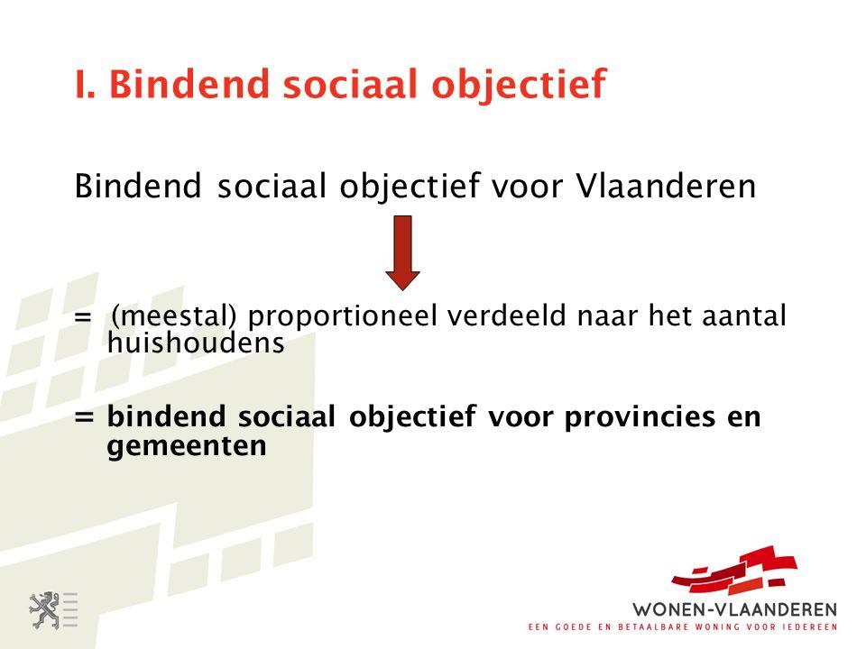 I. Bindend sociaal objectief Bindend sociaal objectief voor Vlaanderen = (meestal) proportioneel verdeeld naar het aantal huishoudens = bindend sociaa