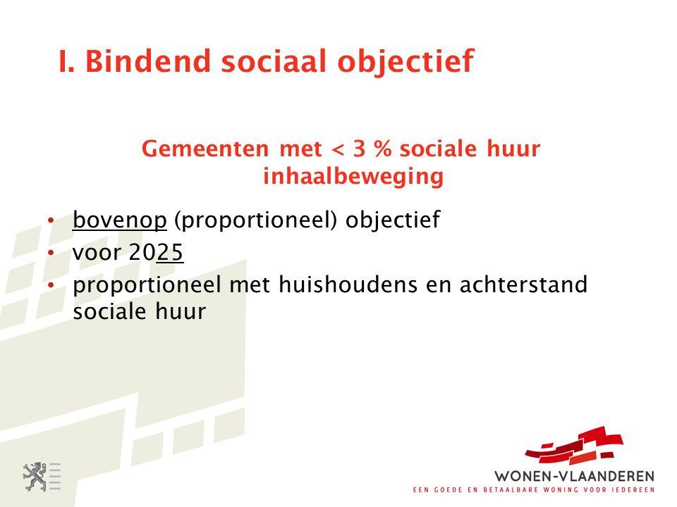 I. Bindend sociaal objectief Gemeenten met < 3 % sociale huur inhaalbeweging bovenop (proportioneel) objectief voor 2025 proportioneel met huishoudens