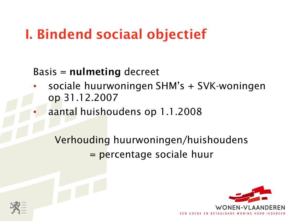 I. Bindend sociaal objectief Basis = nulmeting decreet sociale huurwoningen SHM's + SVK-woningen op 31.12.2007 aantal huishoudens op 1.1.2008 Verhoudi