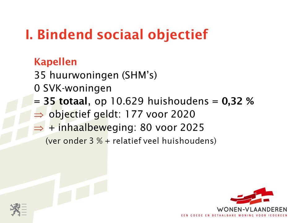 I. Bindend sociaal objectief Kapellen 35 huurwoningen (SHM's) 0 SVK-woningen = 35 totaal, op 10.629 huishoudens = 0,32 %  objectief geldt: 177 voor 2