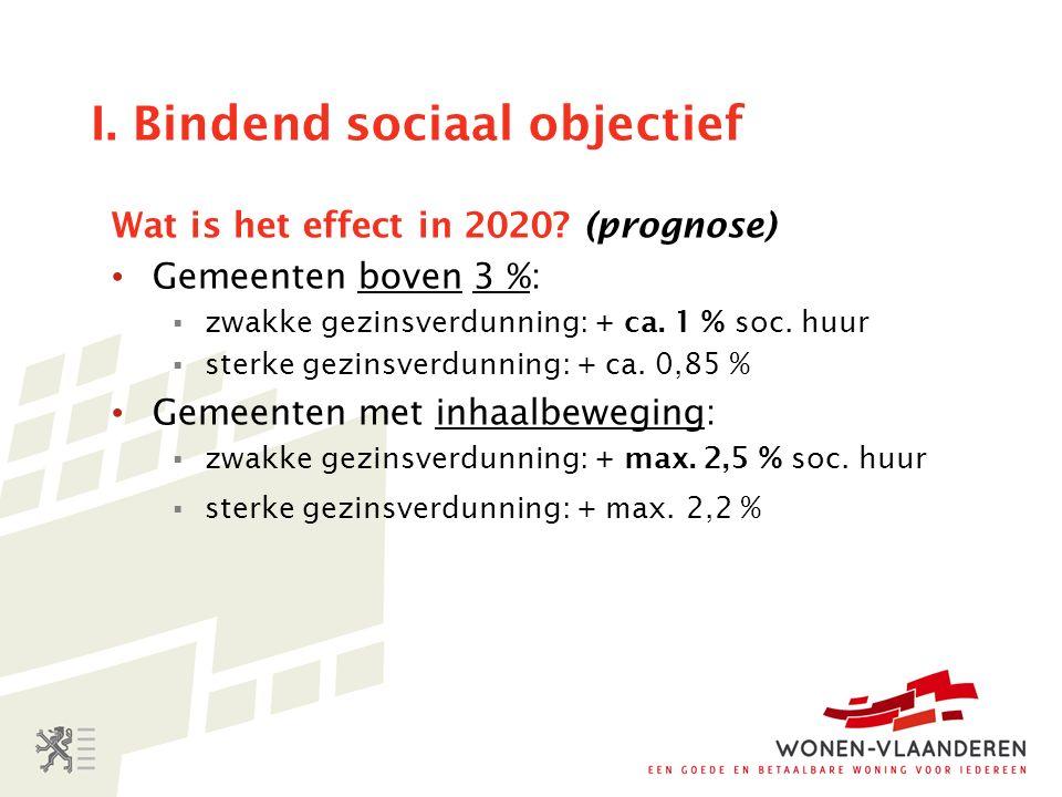 I. Bindend sociaal objectief Wat is het effect in 2020.
