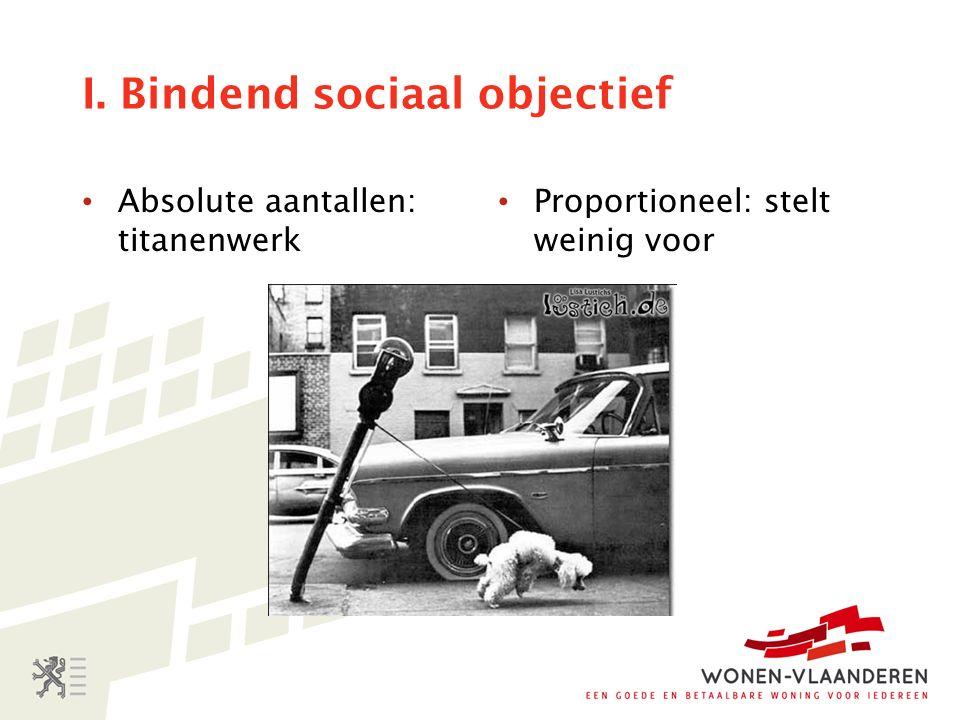 I. Bindend sociaal objectief Absolute aantallen: titanenwerk Proportioneel: stelt weinig voor