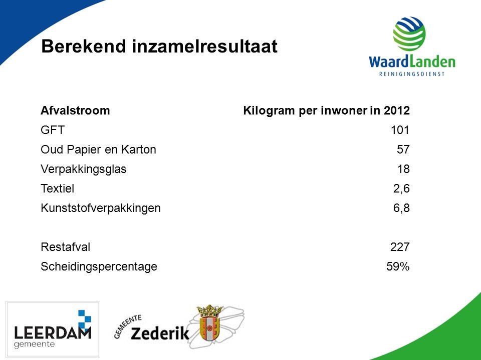Berekend inzamelresultaat AfvalstroomKilogram per inwoner in 2012 GFT101 Oud Papier en Karton57 Verpakkingsglas18 Textiel2,6 Kunststofverpakkingen6,8
