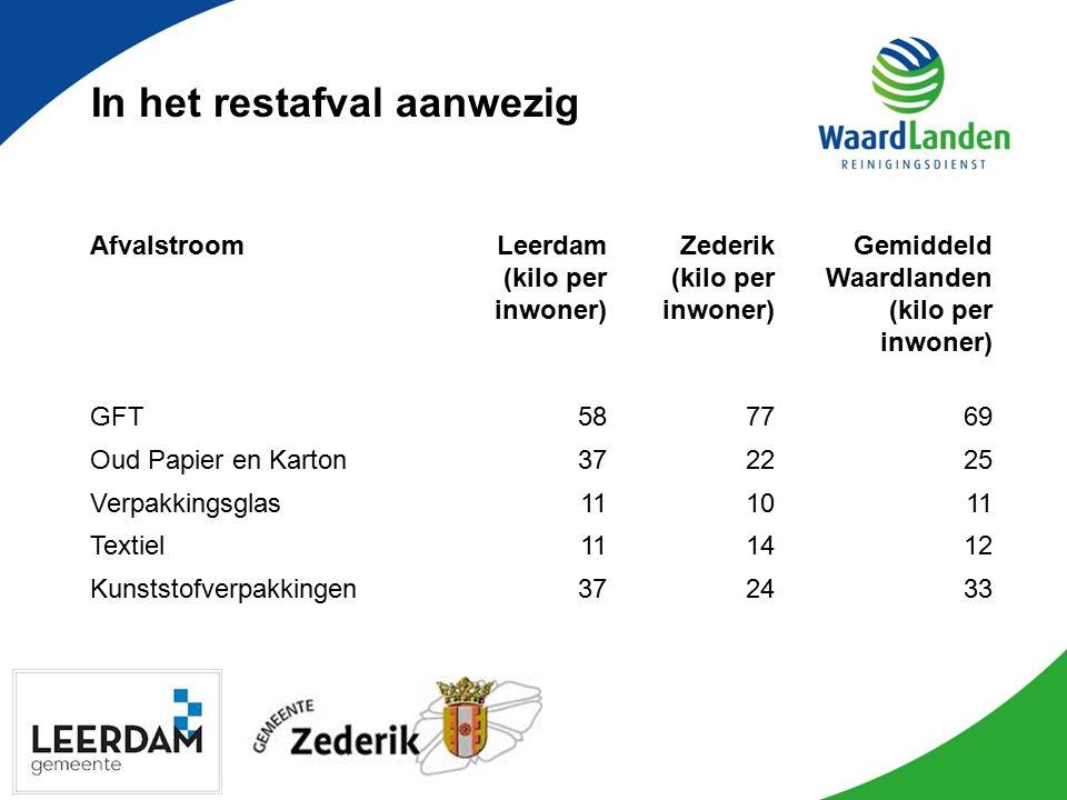 In het restafval aanwezig AfvalstroomLeerdam (kilo per inwoner) Zederik (kilo per inwoner) Gemiddeld Waardlanden (kilo per inwoner) GFT587769 Oud Papi
