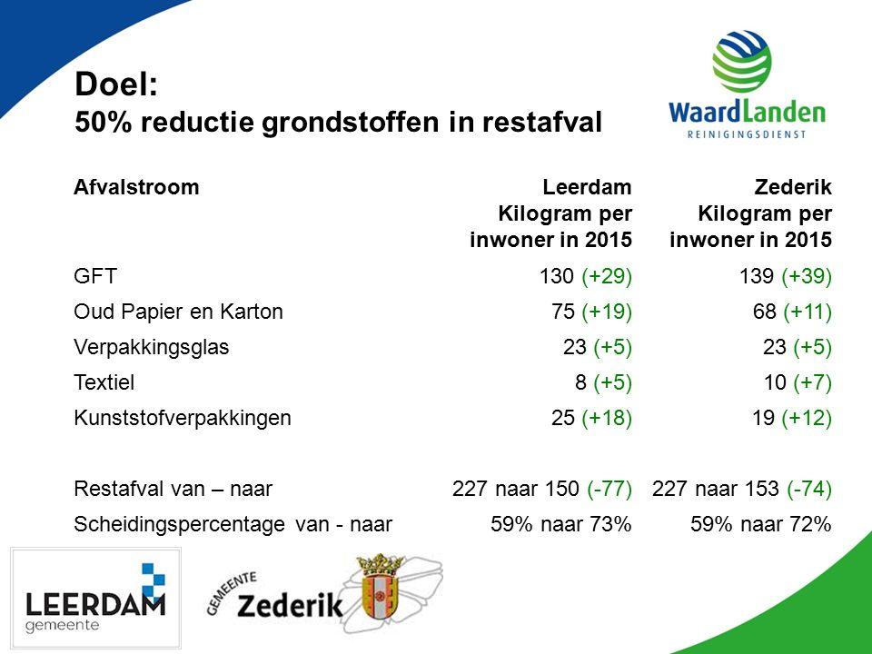 Doel: 50% reductie grondstoffen in restafval AfvalstroomLeerdam Kilogram per inwoner in 2015 Zederik Kilogram per inwoner in 2015 GFT130 (+29)139 (+39) Oud Papier en Karton75 (+19)68 (+11) Verpakkingsglas23 (+5) Textiel8 (+5)10 (+7) Kunststofverpakkingen25 (+18)19 (+12) Restafval van – naar227 naar 150 (-77)227 naar 153 (-74) Scheidingspercentage van - naar59% naar 73%59% naar 72%