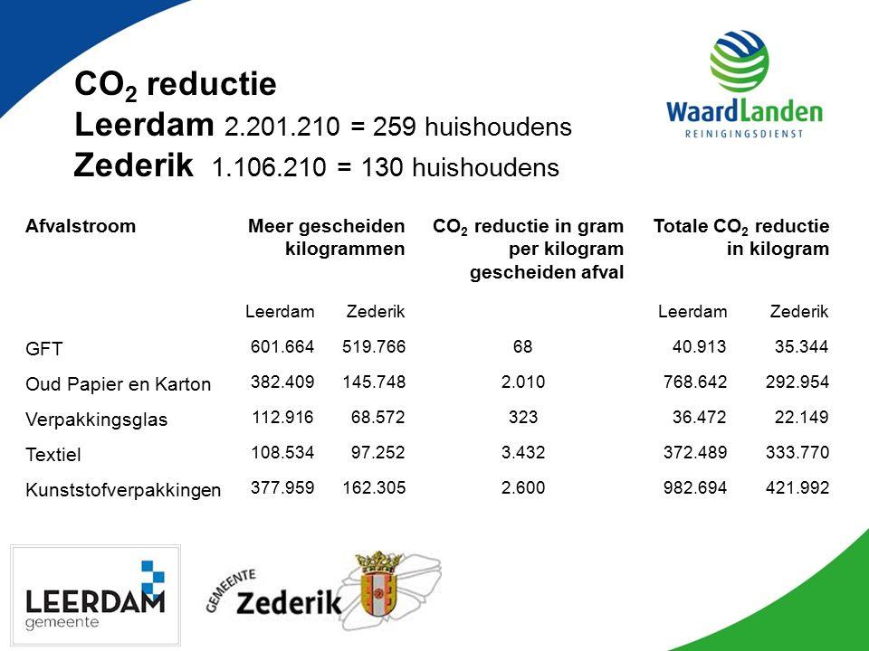 CO 2 reductie Leerdam 2.201.210 = 259 huishoudens Zederik 1.106.210 = 130 huishoudens AfvalstroomMeer gescheiden kilogrammen CO 2 reductie in gram per