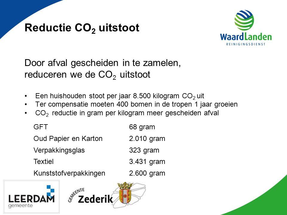 Reductie CO 2 uitstoot Door afval gescheiden in te zamelen, reduceren we de CO 2 uitstoot Een huishouden stoot per jaar 8.500 kilogram CO 2 uit Ter compensatie moeten 400 bomen in de tropen 1 jaar groeien CO 2 reductie in gram per kilogram meer gescheiden afval GFT68 gram Oud Papier en Karton2.010 gram Verpakkingsglas323 gram Textiel3.431 gram Kunststofverpakkingen2.600 gram