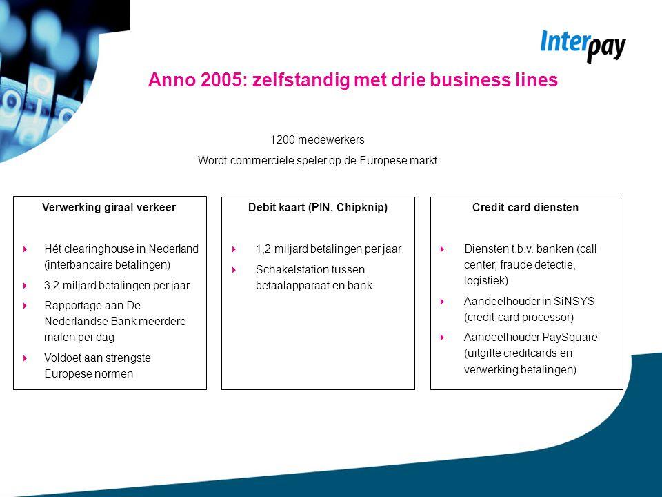 Anno 2005: zelfstandig met drie business lines Debit kaart (PIN, Chipknip)  1,2 miljard betalingen per jaar  Schakelstation tussen betaalapparaat en bank Credit card diensten  Diensten t.b.v.