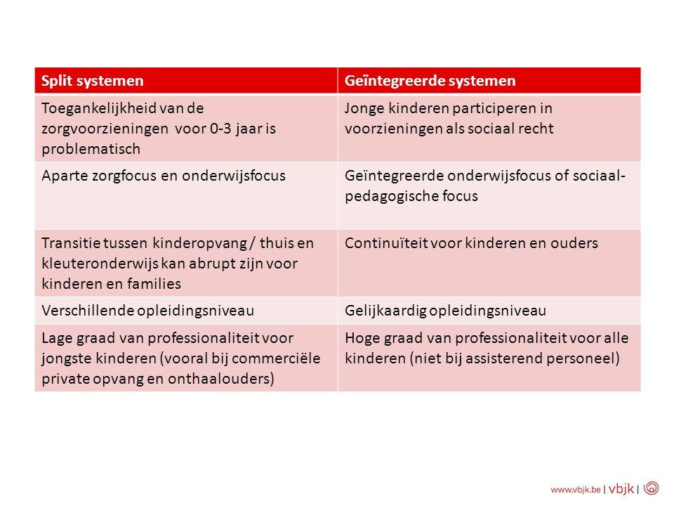 Split systemenGeïntegreerde systemen Toegankelijkheid van de zorgvoorzieningen voor 0-3 jaar is problematisch Jonge kinderen participeren in voorzieni
