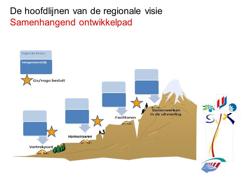 De hoofdlijnen van de regionale visie Samenhangend ontwikkelpad Harmoniseren