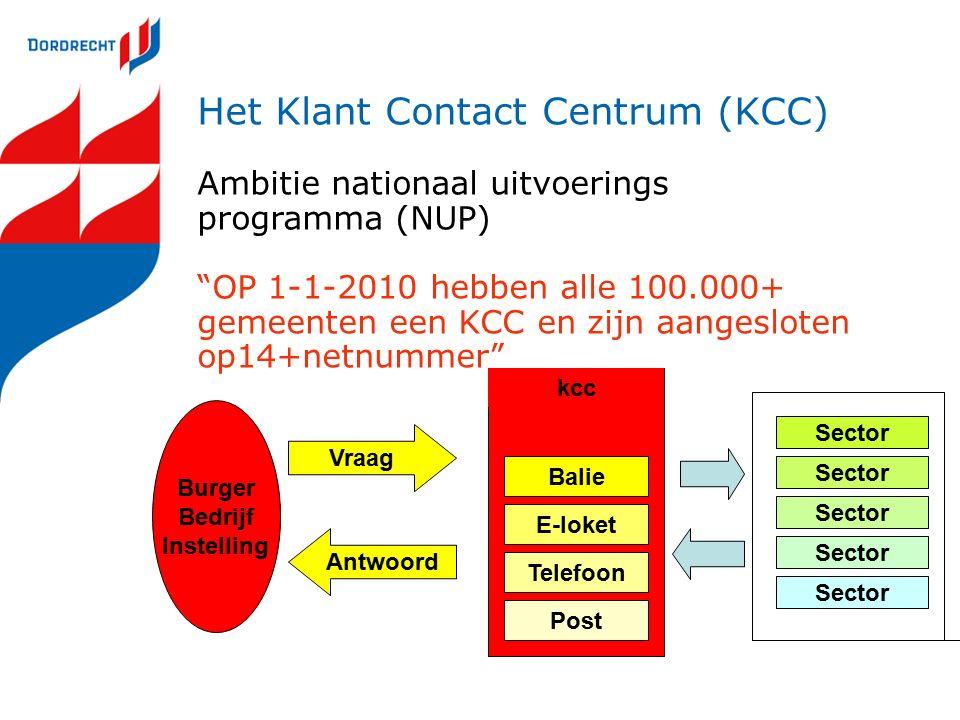 Burger Bedrijf Instelling Vraag Antwoord Post Telefoon E-loket Balie kcc Sector Het Klant Contact Centrum (KCC) Ambitie nationaal uitvoerings programma (NUP) OP 1-1-2010 hebben alle 100.000+ gemeenten een KCC en zijn aangesloten op14+netnummer