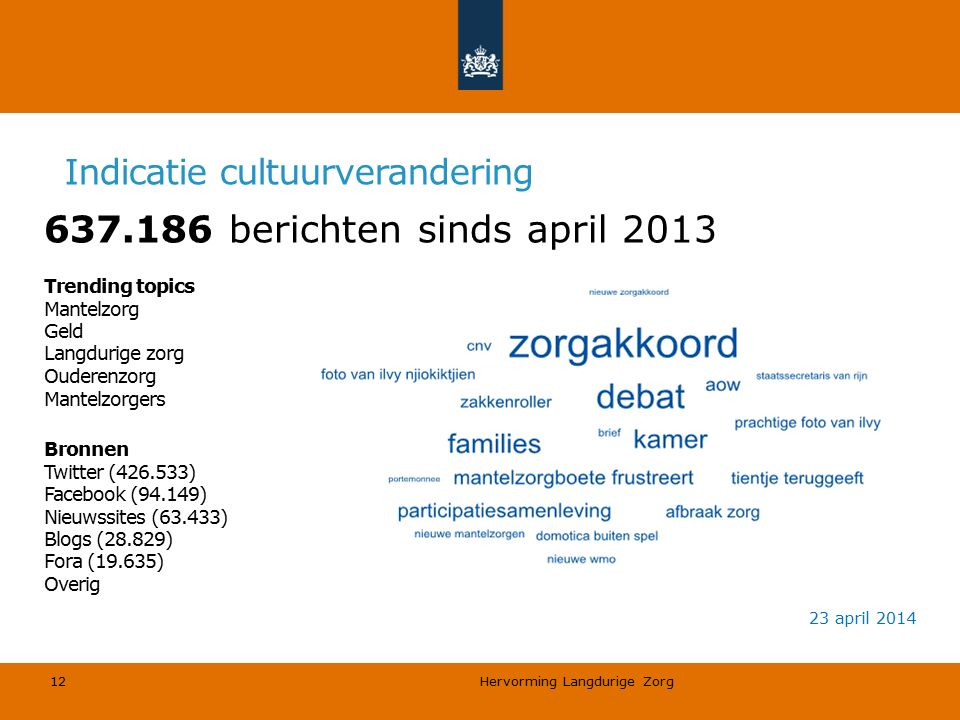 Hervorming Langdurige Zorg 12 Trending topics Mantelzorg Geld Langdurige zorg Ouderenzorg Mantelzorgers Bronnen Twitter (426.533) Facebook (94.149) Nieuwssites (63.433) Blogs (28.829) Fora (19.635) Overig 637.186 berichten sinds april 2013 23 april 2014 Indicatie cultuurverandering