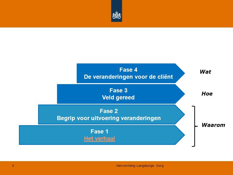Hervorming Langdurige Zorg 5 Fase 1 Het verhaal Fase 2 Begrip voor uitvoering veranderingen Fase 3 Veld gereed Fase 4 De veranderingen voor de cliënt Waarom Hoe Wat