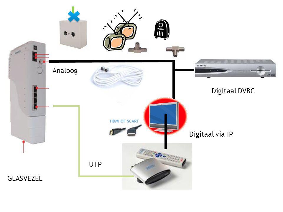 UTP Digitaal DVBC Digitaal via IP Analoog