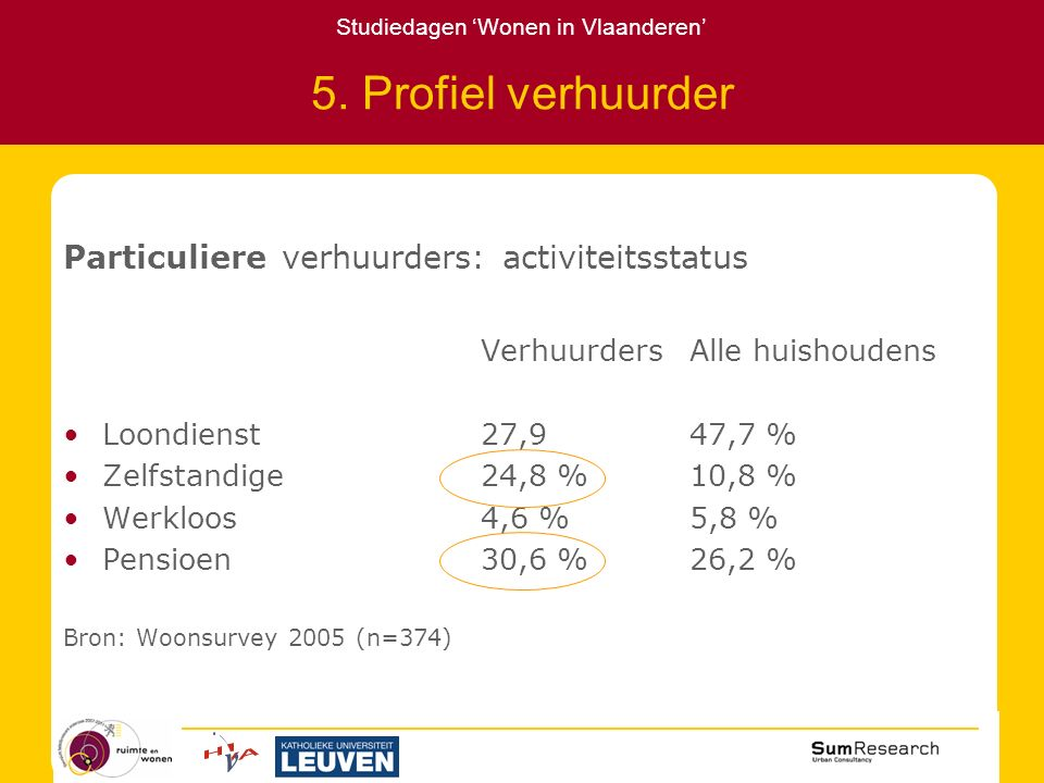 Studiedagen 'Wonen in Vlaanderen' 5.