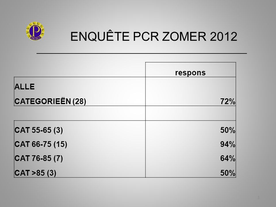 ENQUÊTE PCR ZOMER 2012 _____________________________________________________________ 44 Plaatsing Presentatie Powerpoint Resultaten Enquête Op site PCR