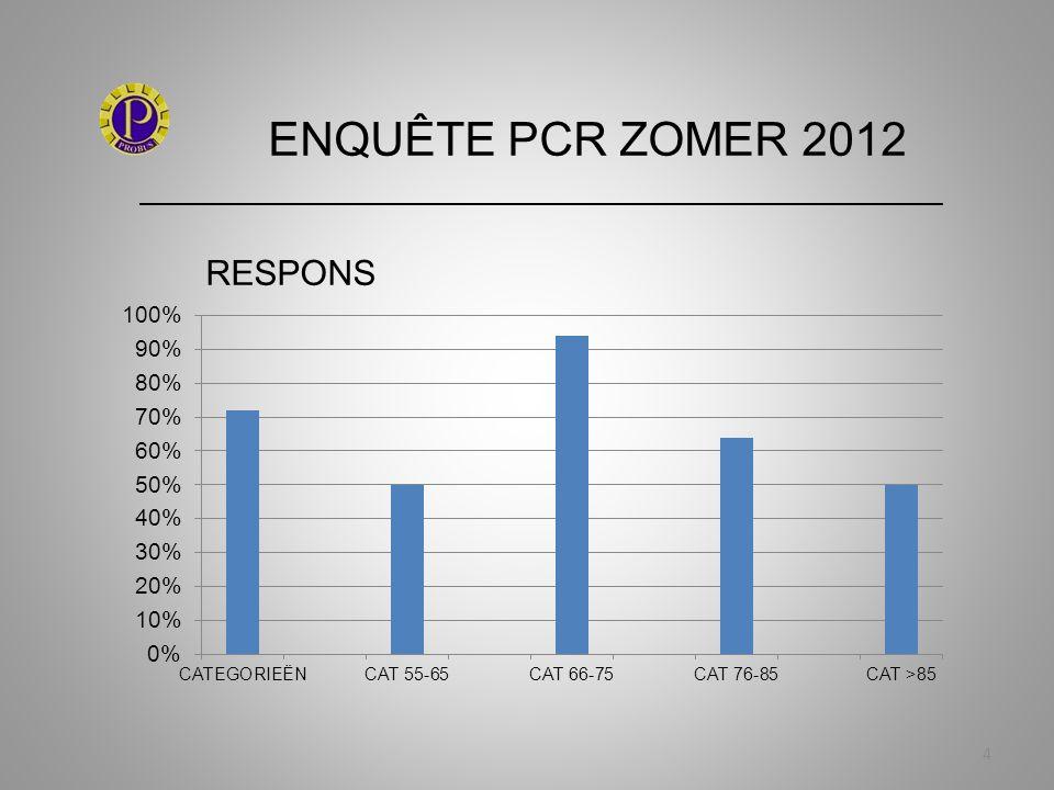ENQUÊTE PCR ZOMER 2012 _____________________________________________________________ 15 4a Waardering jaaractiviteiten
