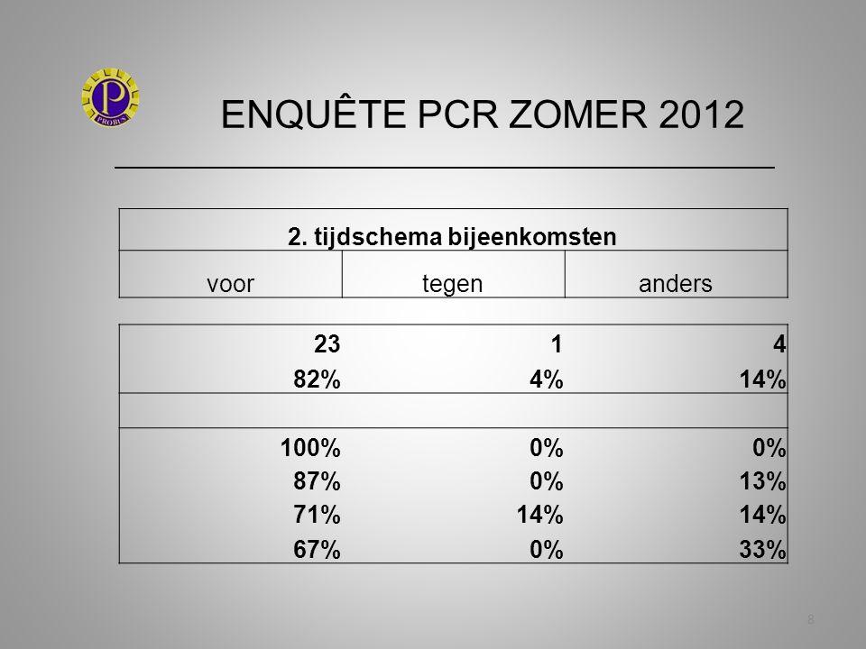 ENQUÊTE PCR ZOMER 2012 _____________________________________________________________ 39 10.