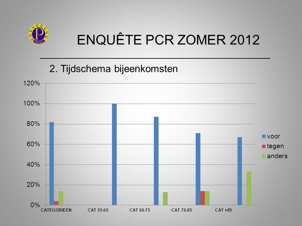 ENQUÊTE PCR ZOMER 2012 _____________________________________________________________ 20 5.