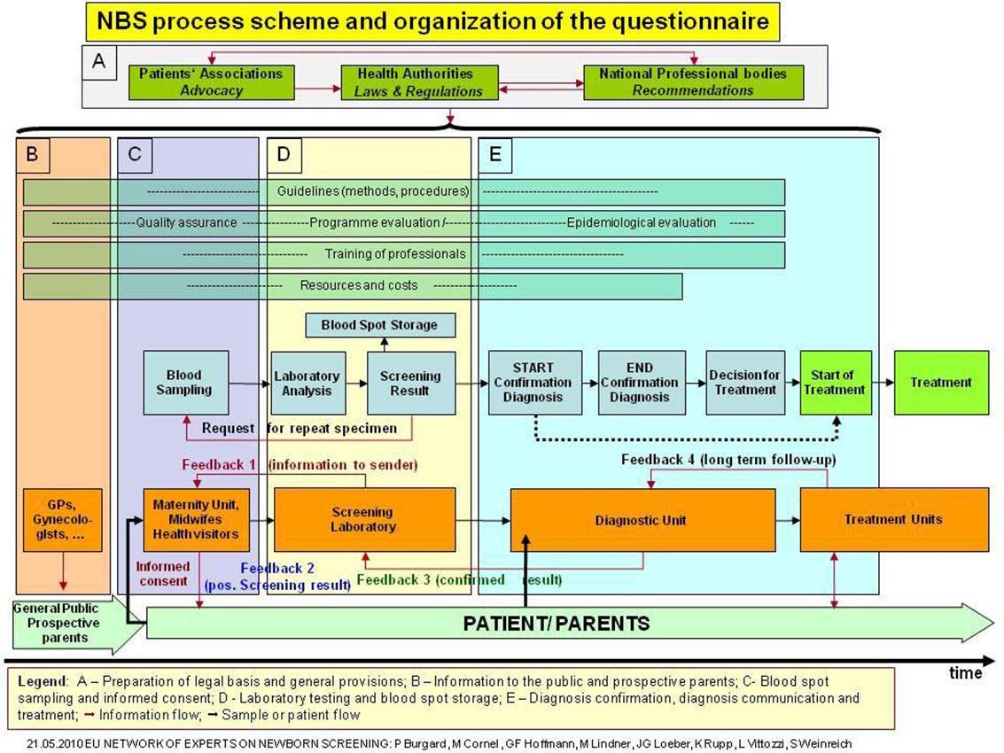 4 Overzicht Welke ziekten in de hielprik Informatie en toestemming ouders Langer bewaren, restmateriaal gebruiken voor onderzoek Nevenbevindingen terugkoppelen Richtlijnen en lange termijn follow up