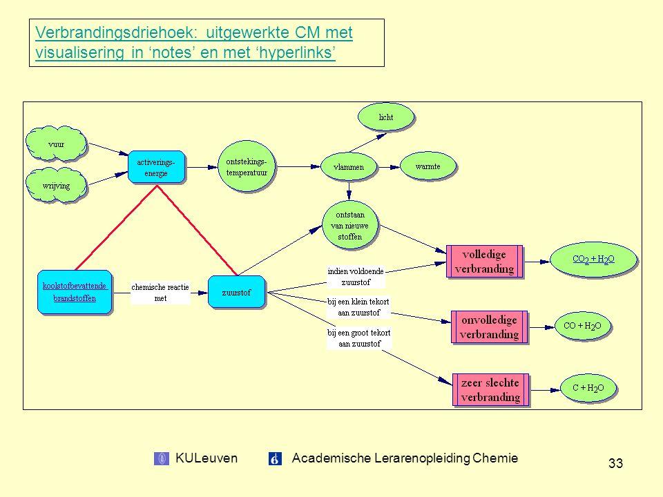KULeuven Academische Lerarenopleiding Chemie 33 Verbrandingsdriehoek: uitgewerkte CM met visualisering in 'notes' en met 'hyperlinks'