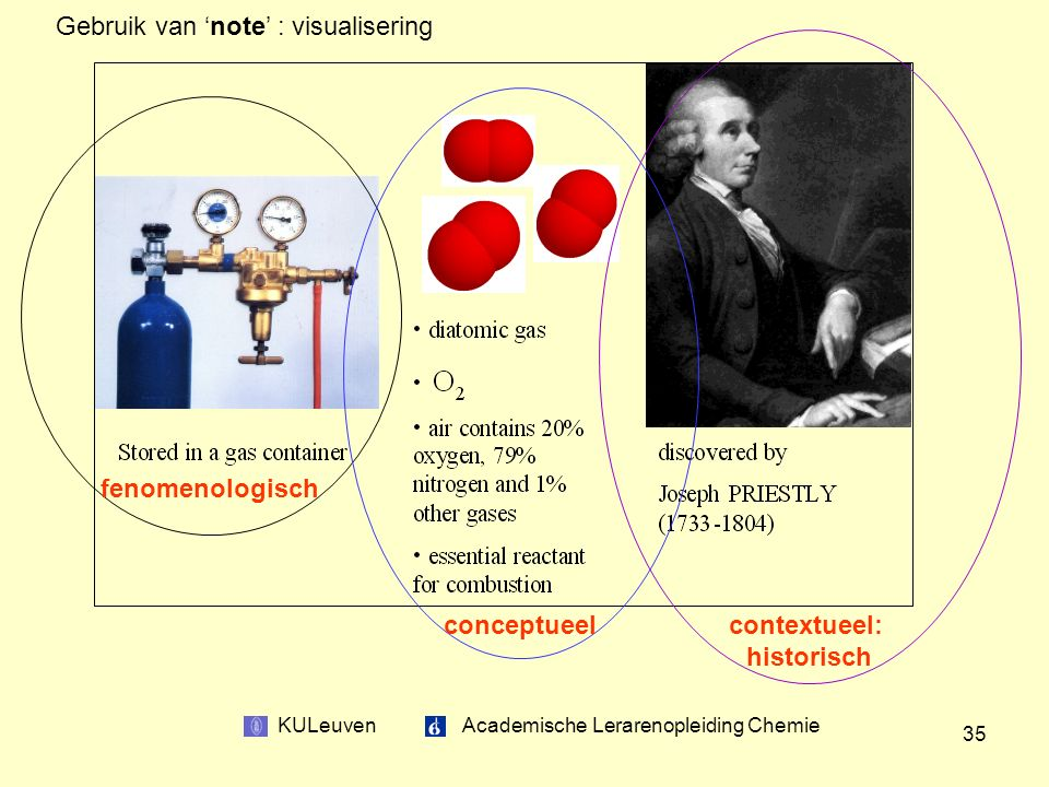 KULeuven Academische Lerarenopleiding Chemie 35 fenomenologisch conceptueel contextueel: historisch Gebruik van 'note' : visualisering